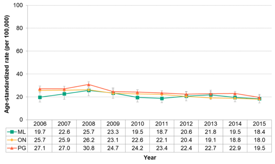 Figure 7.3.6. Deaths from diabetes