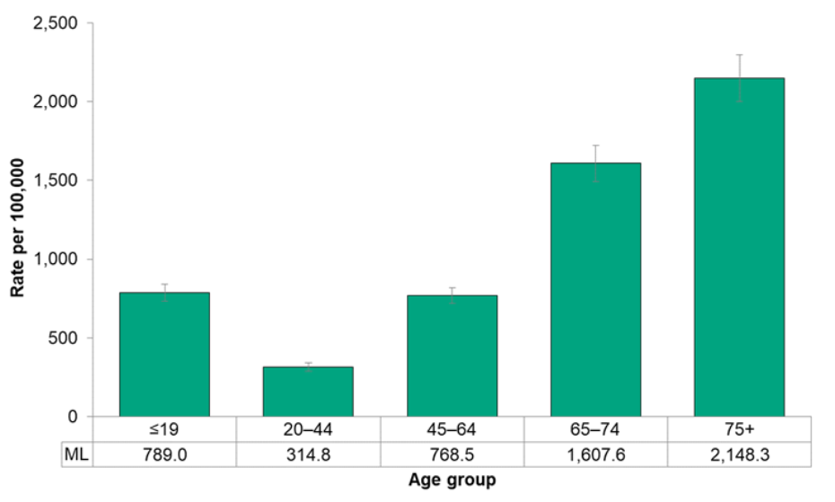 Figure 7.4.10. Emergency department visits for lower respiratory tract disease, by age group