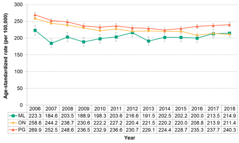 Figure 7.4.11. Hospitalizations for lower respiratory tract disease