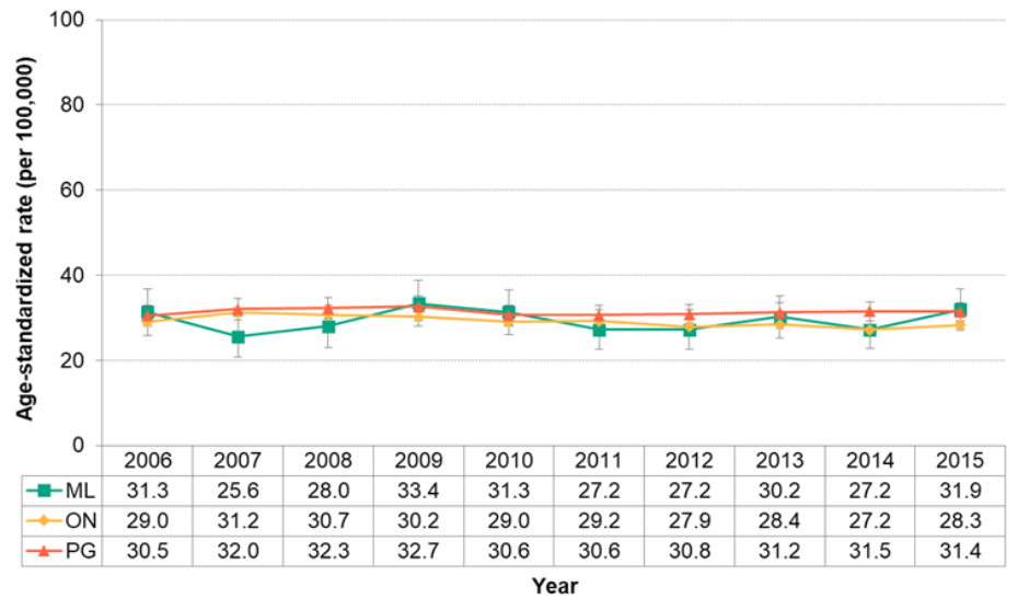 Figure 7.4.13. Deaths from lower respiratory tract disease