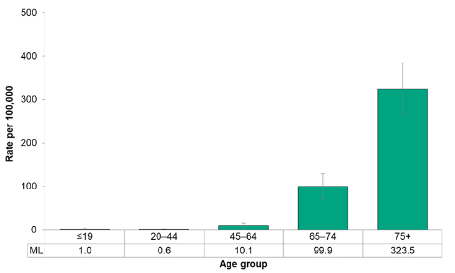 Figure 7.4.14. Deaths from lower respiratory tract disease, by age group
