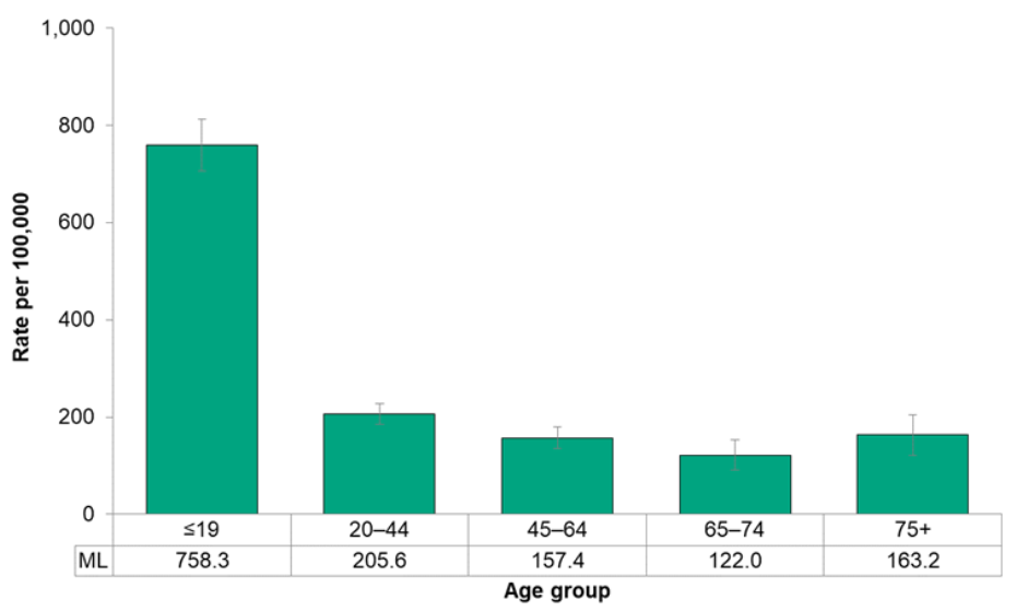 Figure 7.4.17. Emergency department visits for asthma, by age group