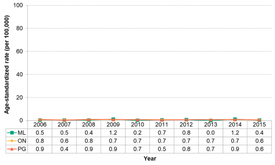 Figure 7.4.20. Deaths from asthma