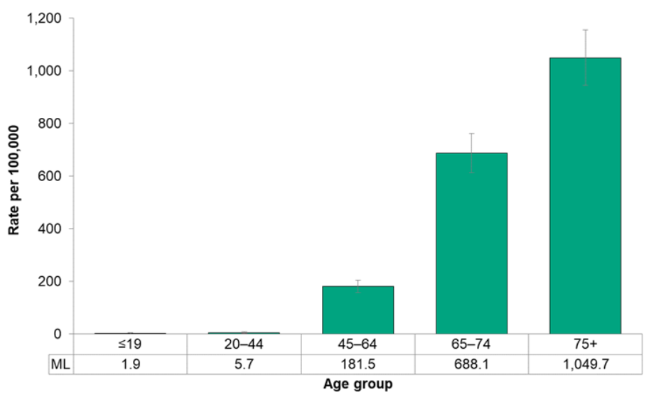 Figure 7.4.24. Hospitalizations for chronic obstructive pulmonary disease (COPD), by age group