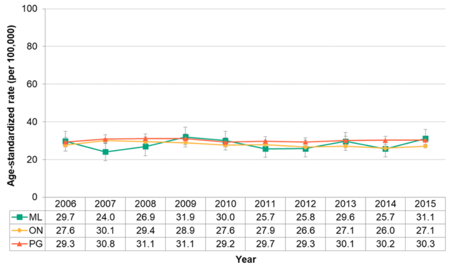 Figure 7.4.25. Deaths from chronic obstructive pulmonary disease (COPD)