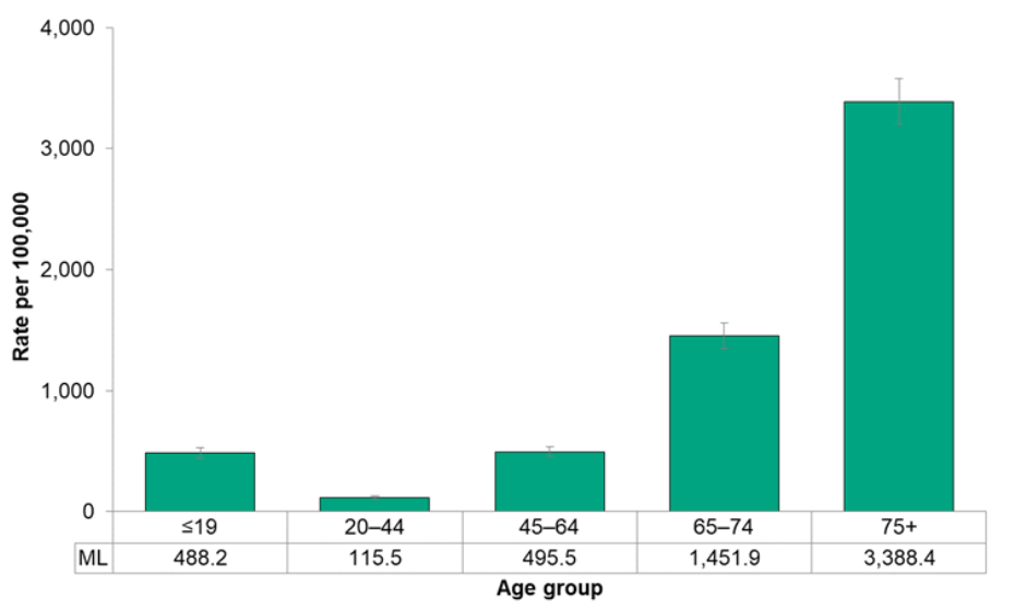 Figure 7.4.4. Hospitalizations for respiratory disease, by age group