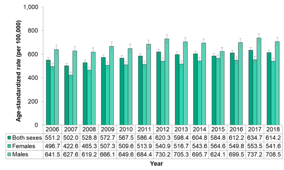 Figure 7.4.6. Hospitalizations for respiratory disease, by sex
