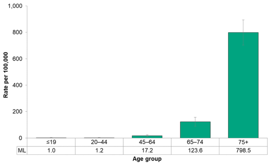 Figure 7.4.8. Deaths from respiratory disease, by age group