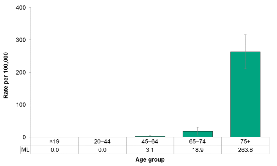 Figure 7.5.3. Hospitalizations for dementia, by age group