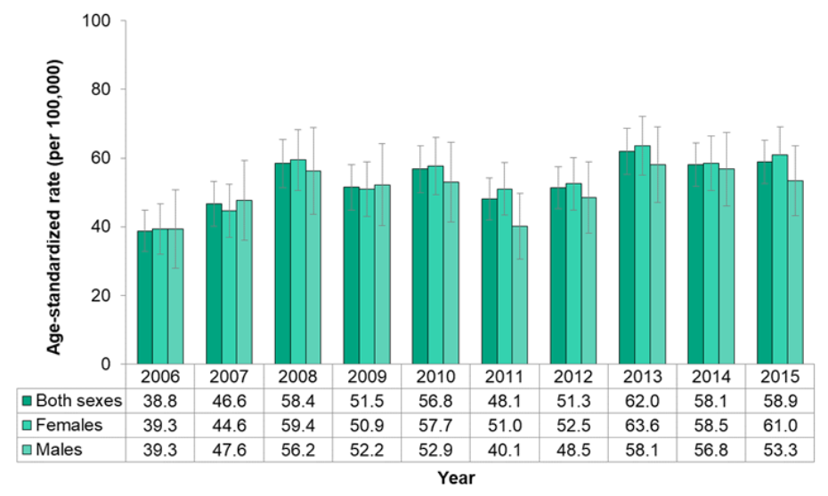 Figure 7.5.5. Deaths due to dementia, by sex