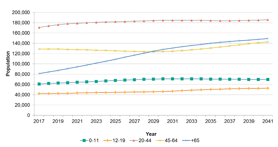 Figure 1.4.2: Population projections by age group