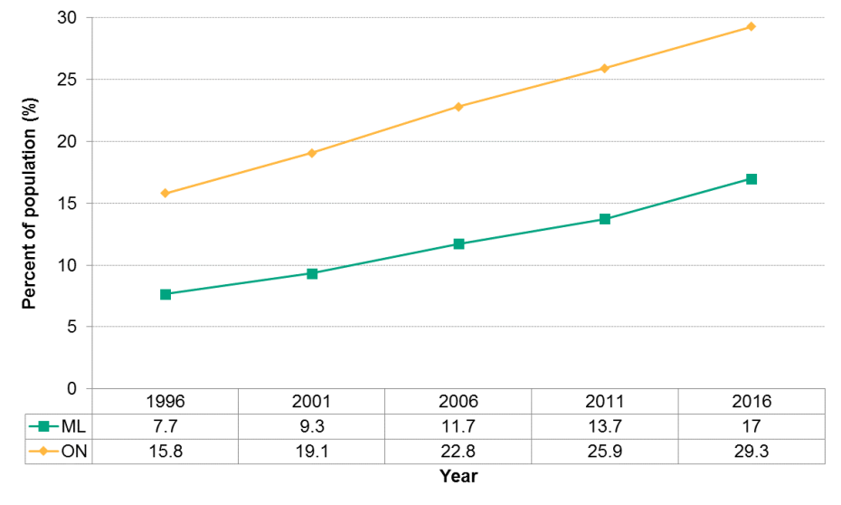 Figure 1.7.2: Visible minority status time trends