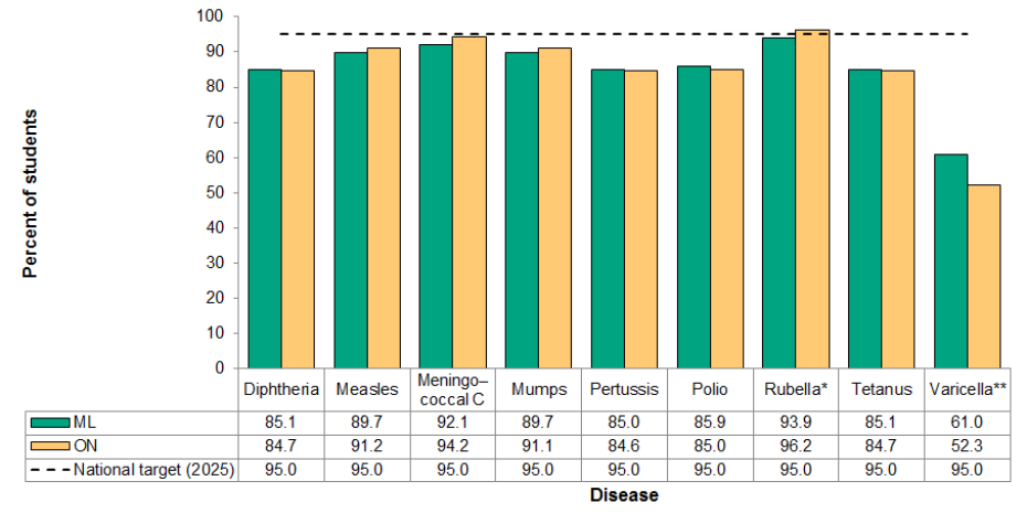 Figure 10.1.2: Childhood immunization coverage