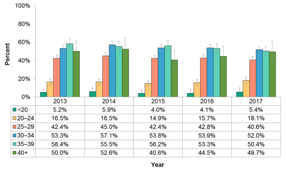 Figure 11.1.2: Folic acid use prior to pregnancy by mother's age group