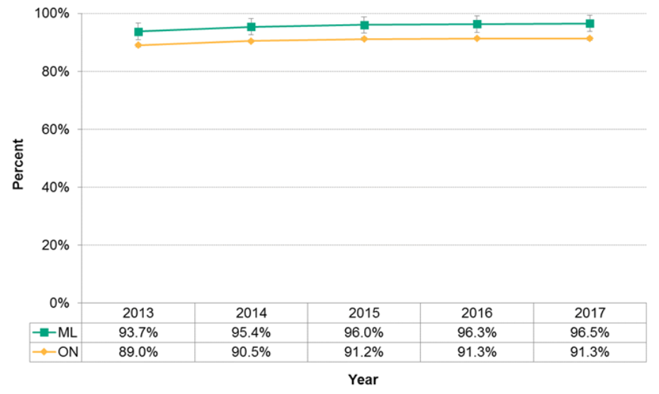 http://communityhealthstats.healthunit.com/figure-11-1-4-folic-acid-use-prior-and-during-pregnancy Figure 11.1.5: Prenatal care visit with a physician or midwife during the first trimester of pregnancy