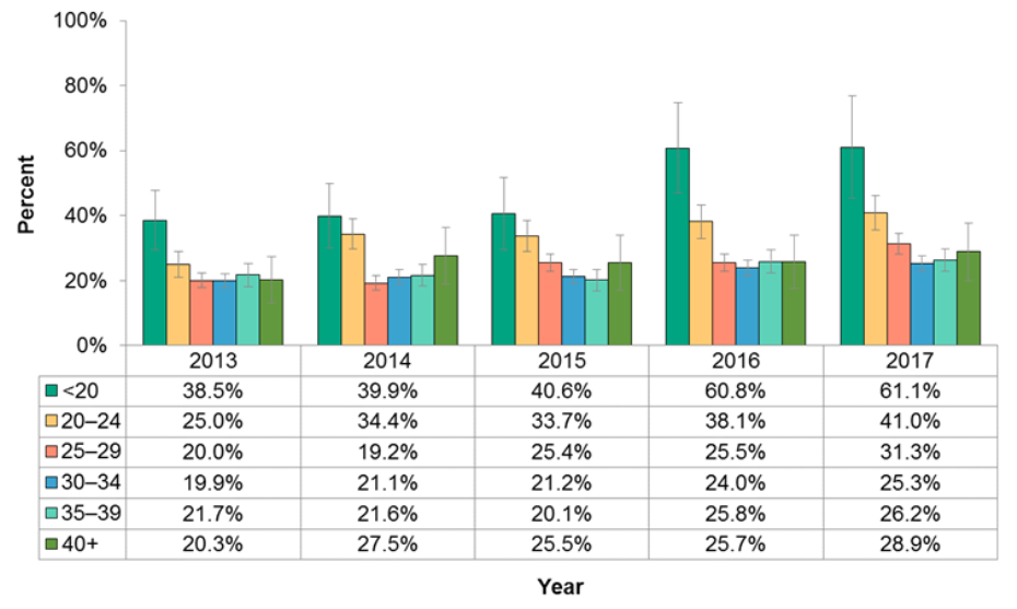 Figure 11.2.2: Maternal mental health during pregnancy by age group