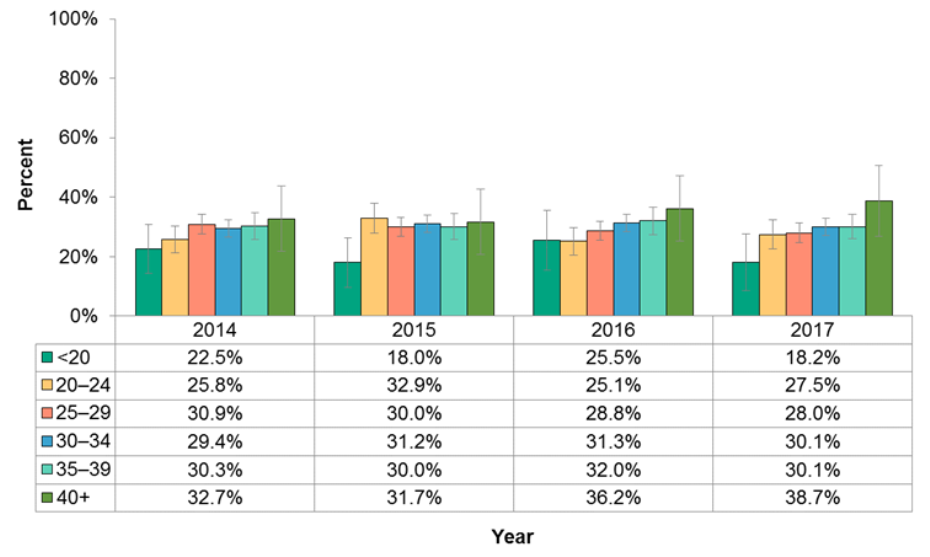 Figure 11.2.8: Women who gained the recommended amount of weight during pregnancy by age group