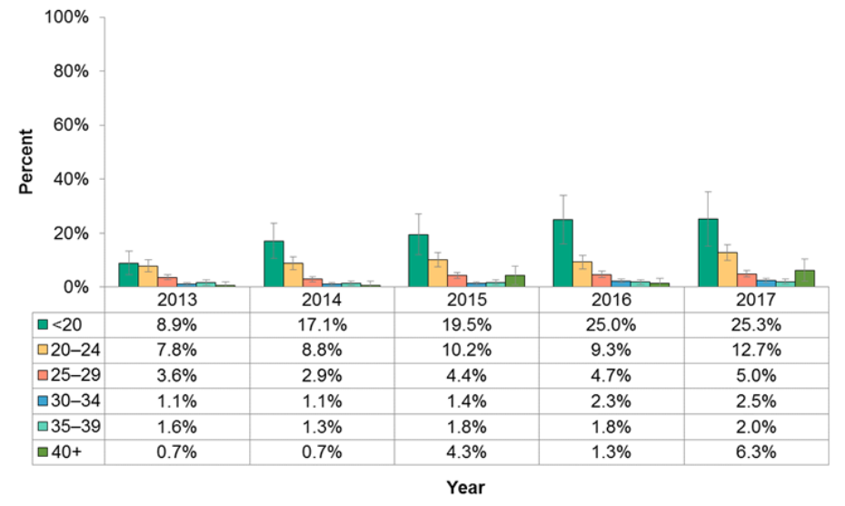 Figure 11.3.7: Drug use during pregnancy by age group