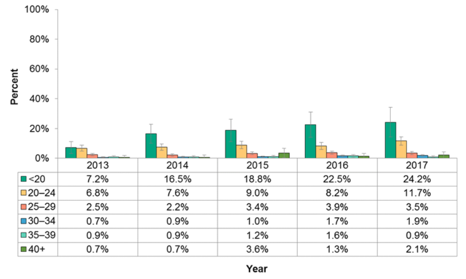 Figure 11.3.9: Pregnancy cannabis use by age group