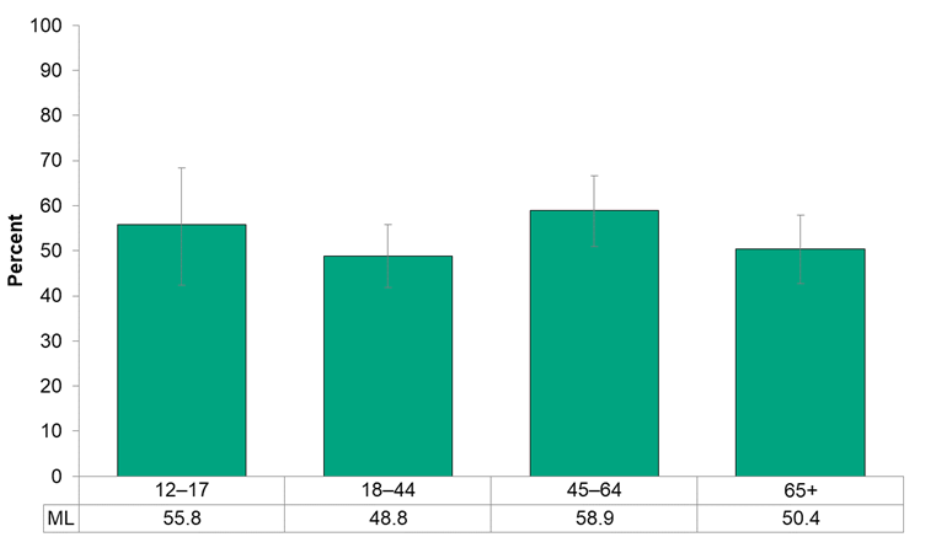 Figure 13.4.5: Met age-specific guidelines for sleep by age group