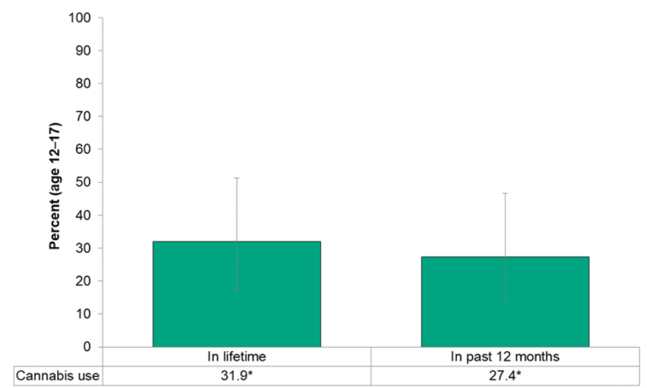 Figure 13.5.2: Self-reported cannabis use in lifetime and in the past 12 months