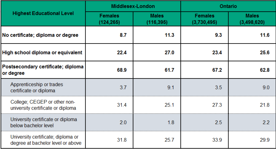 Figure 2.1.2: Highest educational attainment by sex