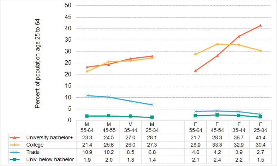 Figure 2.1.3: Highest educational attainment by sex by age group