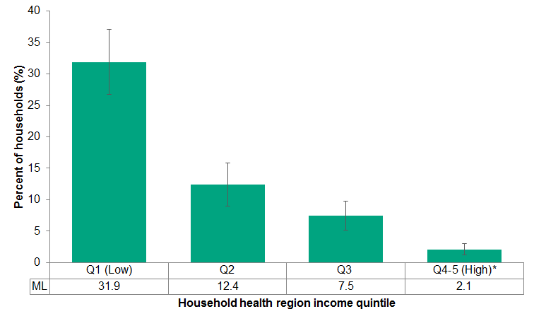 There was a clear gradient in household food insecurity by income quintile in Middlesex-London such that almost one third of households with the lowest incomes were food insecure (31.9%) compared with 2.1% for the two highest income quartiles combined for the combined years of 2009 to 2014.