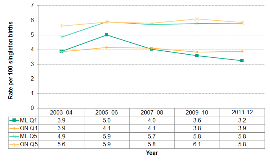 Figure 2.6.12: Singleton low birth weight rate in quintiles Q1 and Q5