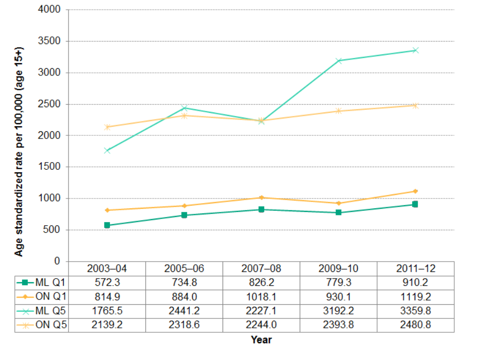 Figure 2.6.2: Mental health emergency department visits rate in quintiles Q1 and Q5