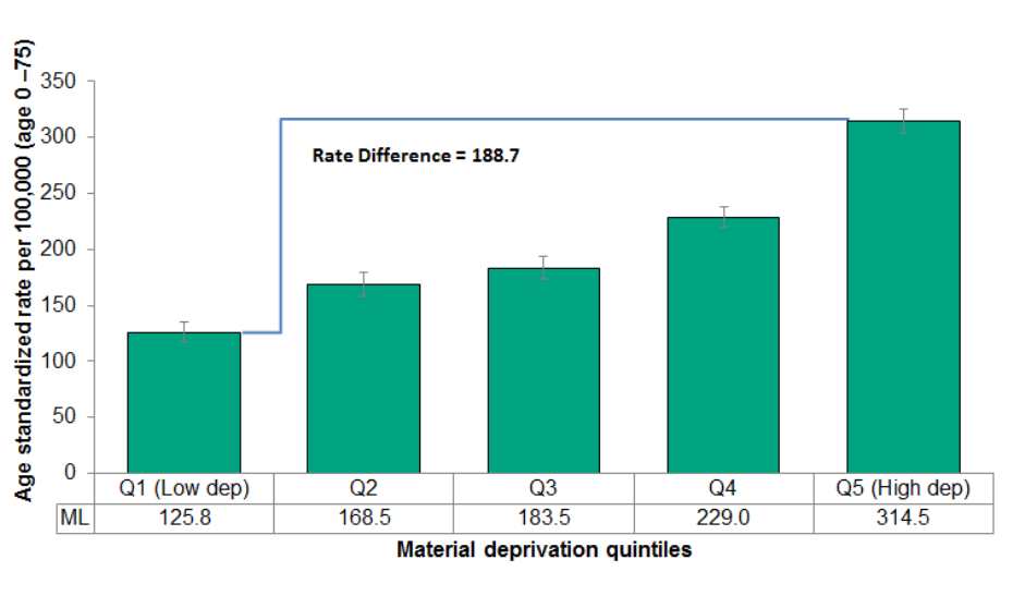 Figure 2.6.8: Potentially avoidable mortality by material deprivation quintile