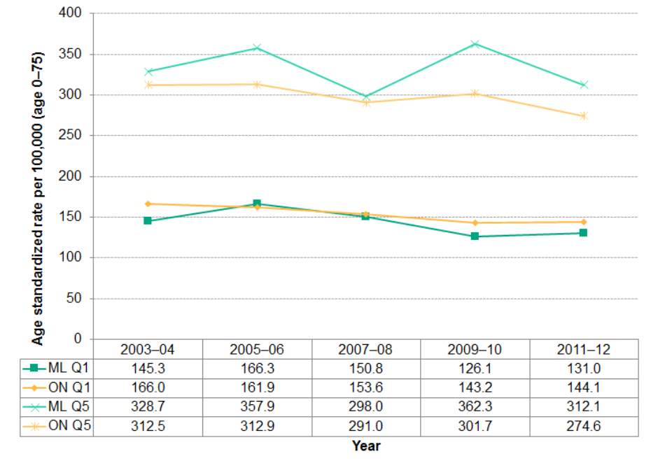 Figure 2.6.9: Potentially avoidable deaths in quintiles Q1 and Q5