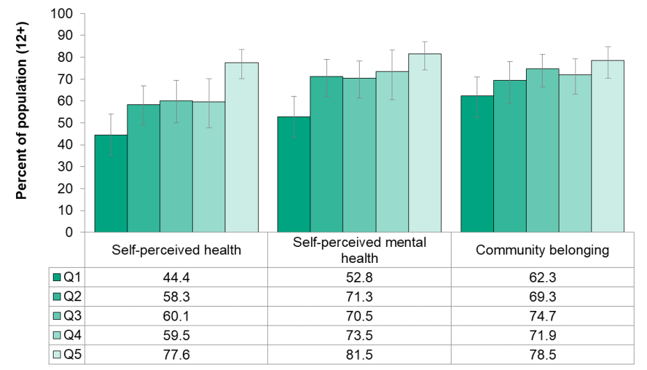 Figure 3.1.4. Self-perceived health (very good or excellent), self-perceived mental health (very good or excellent) and community belonging (very or somewhat strong) by household income quintile