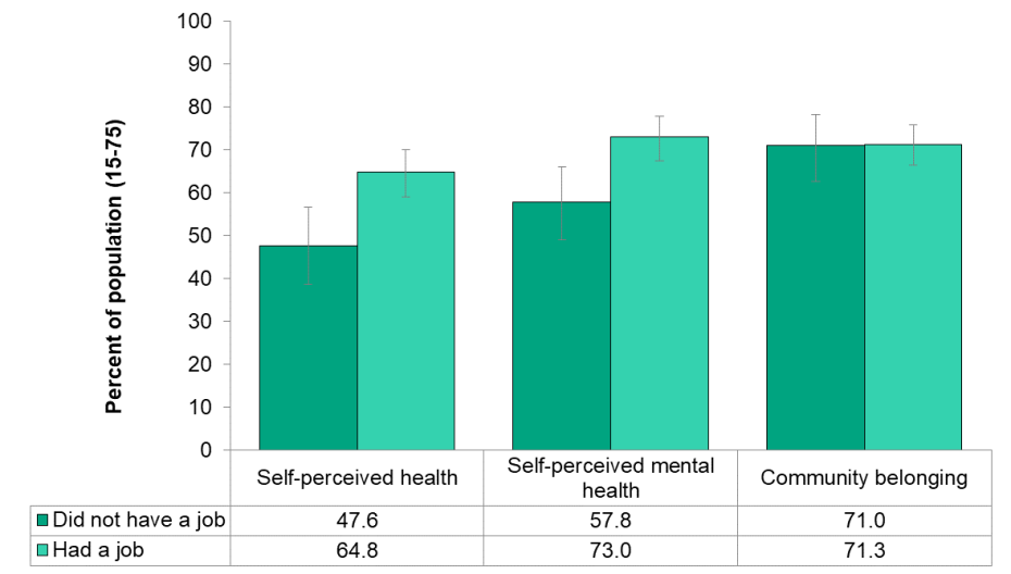 Figure 3.1.5: Self-perceived health (very good or excellent), self-perceived mental health (very good or excellent), Community belonging (very or somewhat strong) by employment status