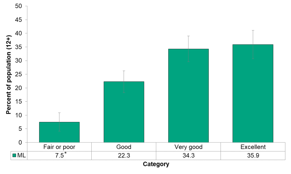 Figure 3.1.7: Self-perceived mental health by category
