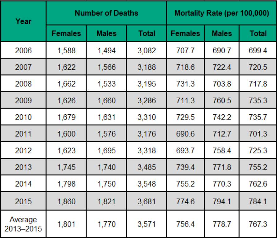 Figure 3.3.1 Deaths from all causes