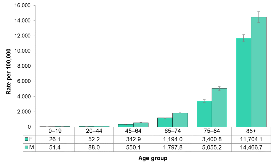 Figure 3.3.2: All-cause mortality by sex and age group