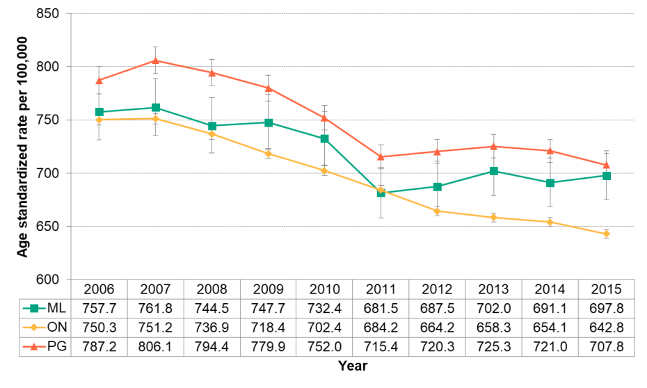 Figure 3.3.3: All-cause mortality by year