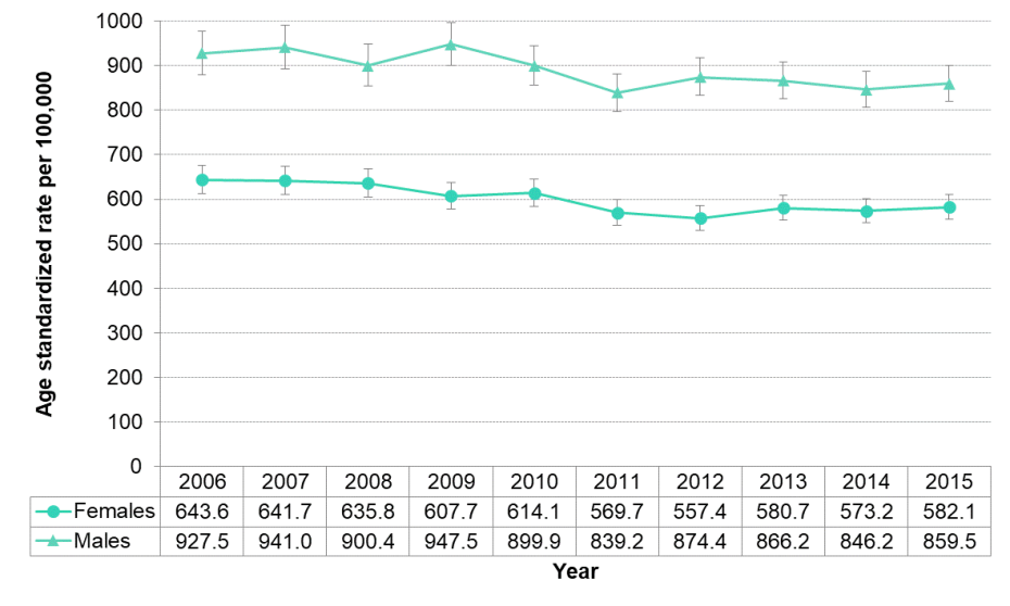 Figure 3.3.4. All-cause mortality by sex