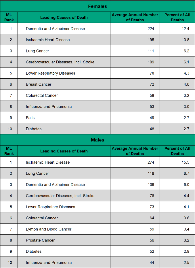 Figure 3.4.2: Leading causes of death by sex
