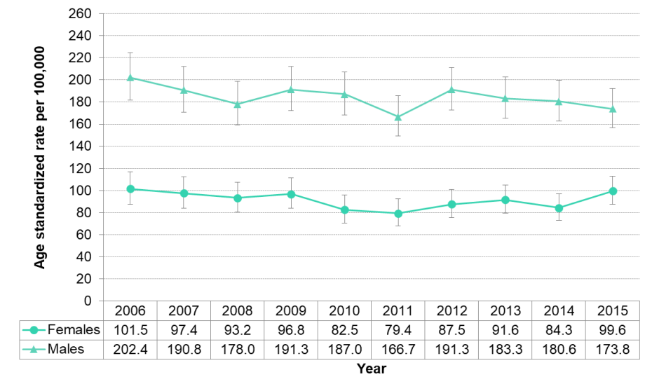 Figure 3.5.2: Preventable mortality by sex (age <75), age standardized rate per 100,000 population