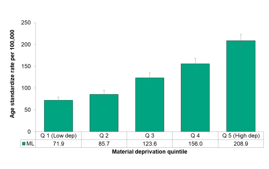 Figure 3.5.3: Preventable mortality by material deprivation quintile, (age <75), age standardized rate per 100,000 population
