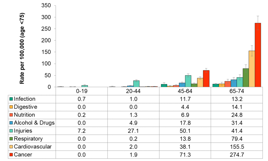 Figure 3.5.5: Preventable mortality cause group by age group (age <75), rate per 100,000 population