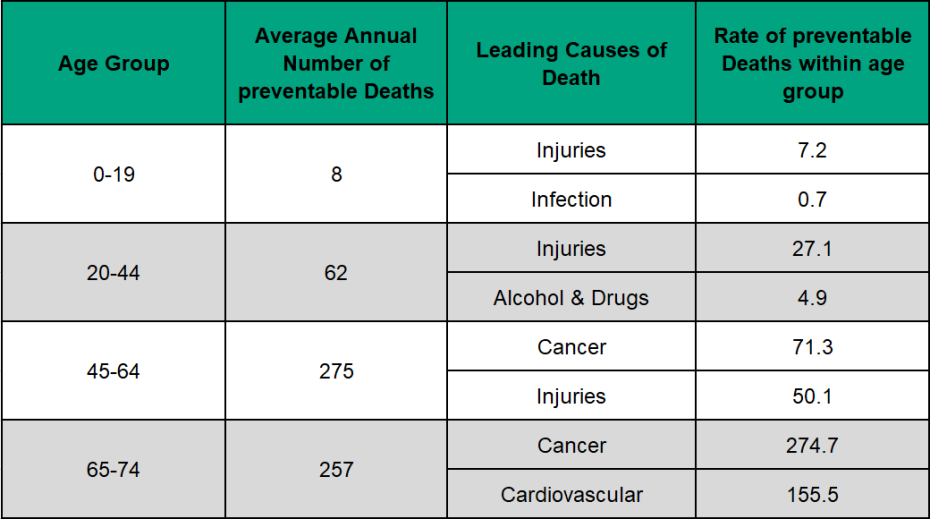Figure 3.5.6: Preventable mortality by cause group (top 2), (age <75), rate per 100,000 age group population