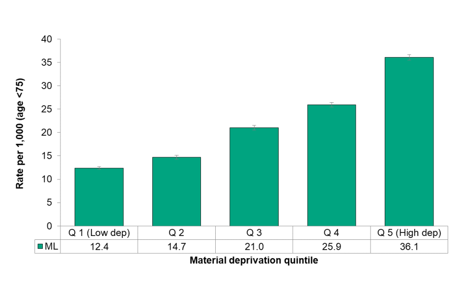 Figure 3.6.8: Preventable potential years of life lost by material deprivation quintile, age standardized rate per 1,000 population , age <75