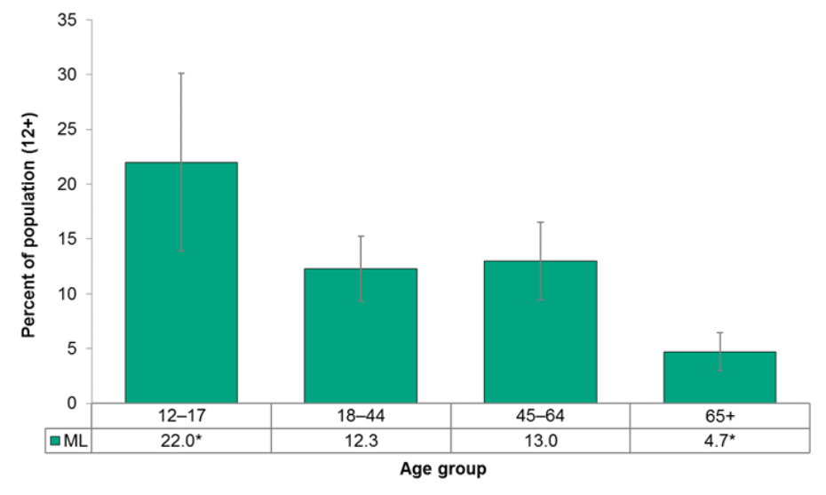 Figure 4.4.17: Always wears a helmet when riding a bicycle by age group