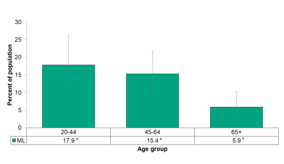Figure 5.1.3: Adult daily smoking rate by age group