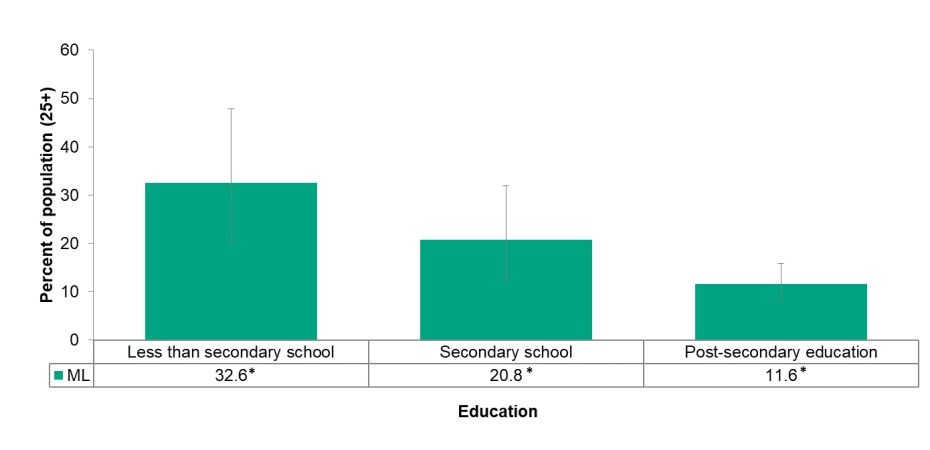 Figure 5.1.4: Adult daily smoking rate by education level
