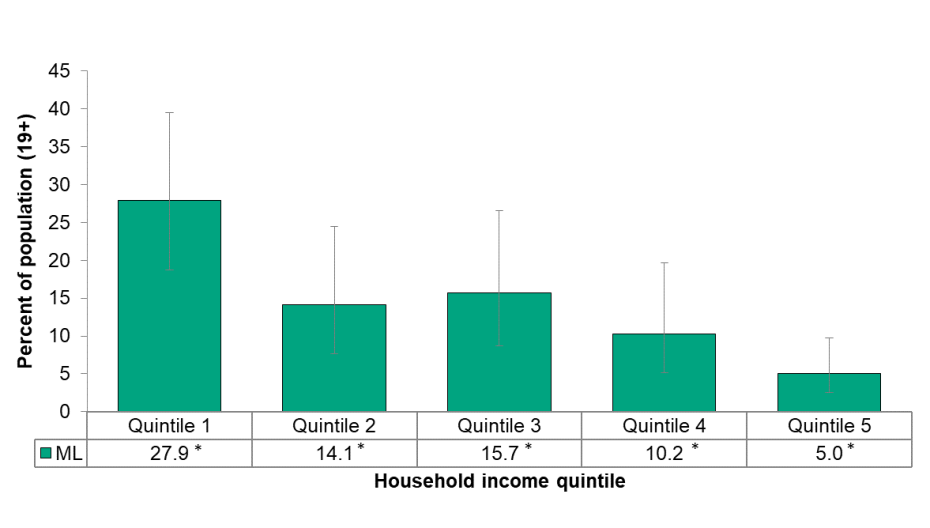 Figure 5.1.5: Adult daily smoking rate by income
