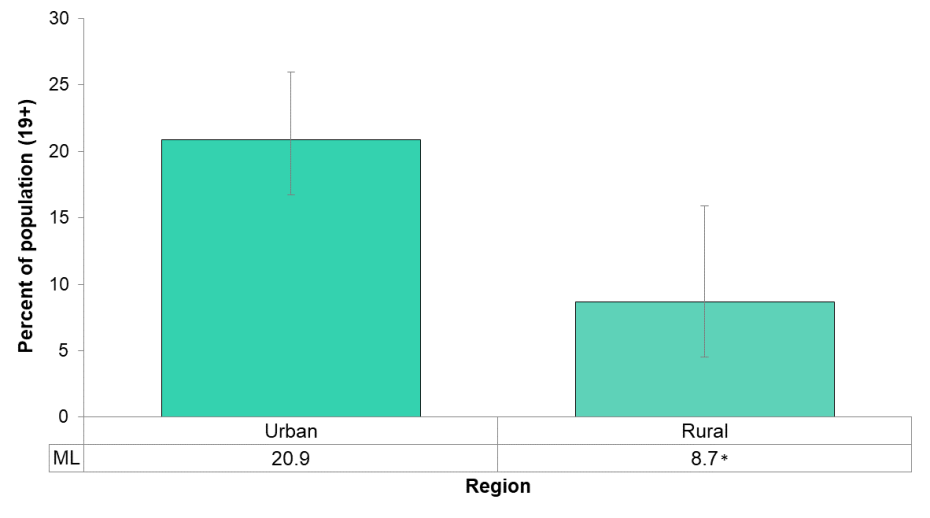 Figure 5.1.6: Adult current smoking rate by urban/rural